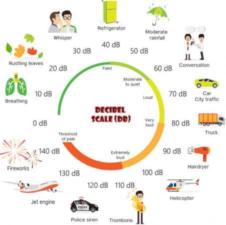 The Decibel Scale of noise